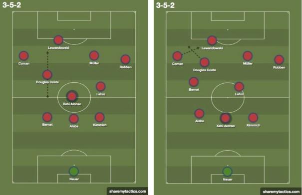 Las dos soluciones distintas que, con cierre de tres hombres, manejó el Bayern frente al Wolfsburgo.