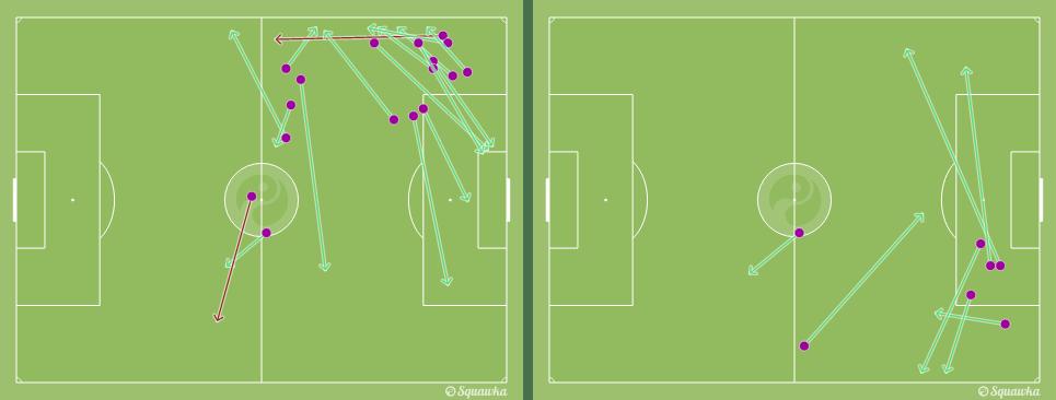 Mapa de los pases de Umtiti -central derecho- y Mascherano -central izquierdo- durante los primeros 15 minutos del encuentro. (vía squawka.com)