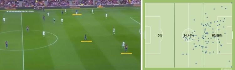 -La posición de los delanteros, y la altura en la que Messi localizó su juego.-