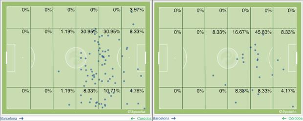 Localización del juego de Leo Messi, antes y después de la entrada de Xavi al campo. (gráficos vía squawka)