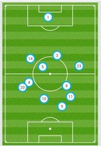 Las posiciones medias del Barça ante el Sevilla, con neymar ligeramente por detrás de Messi.
