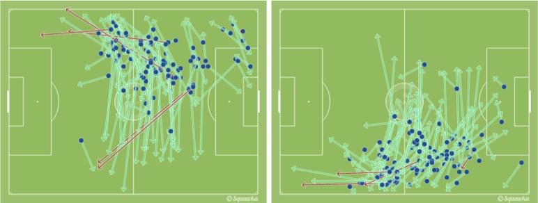 Resumen de los pases de Gerard Piqué (izquierda) y Samuel Umtiti (derecha) ante Osasuna.
