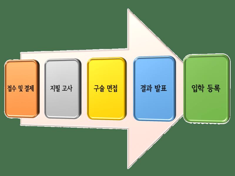 admission-flow-chart