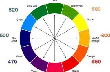 Tudo sobre cor – Disco Cromático