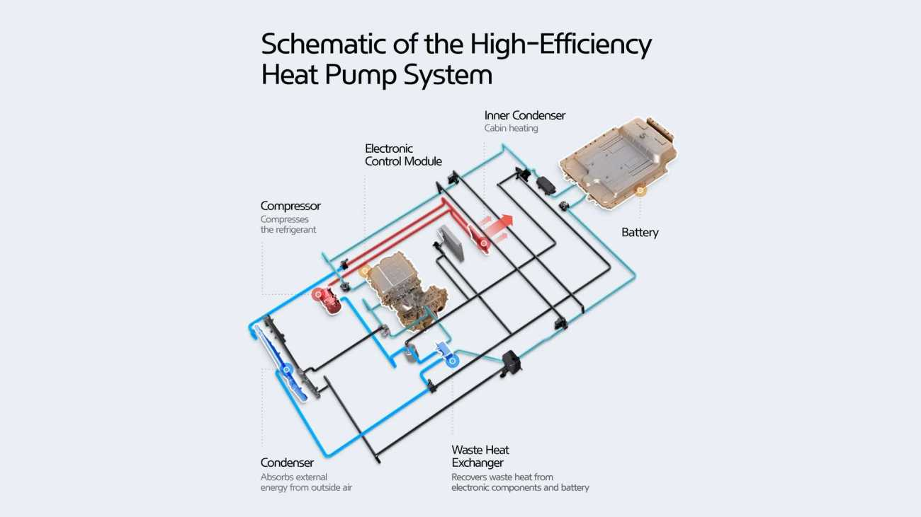 the-new-heat-pump-from-hyundai-and-kia-gets-even-more-efficient