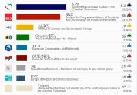 Европейская народная партия лидирует на выборах в Европарламент