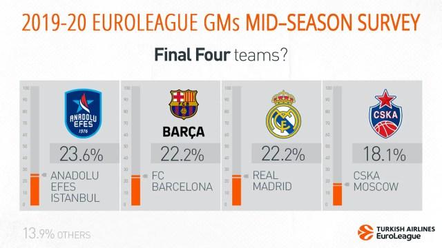 Il sondaggio di metà stagione dei GM di Euroleague (pt 1): dominano Efes e Maccabi