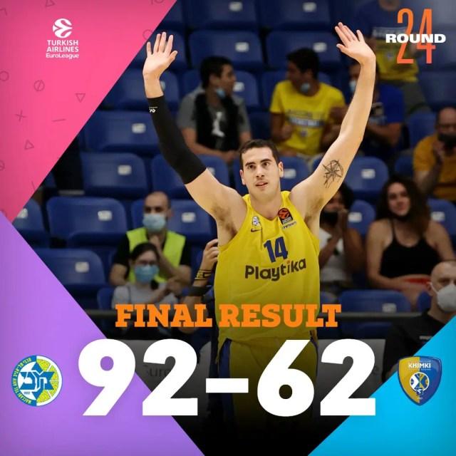 Round 24: Il Maccabi travolge il Khimki