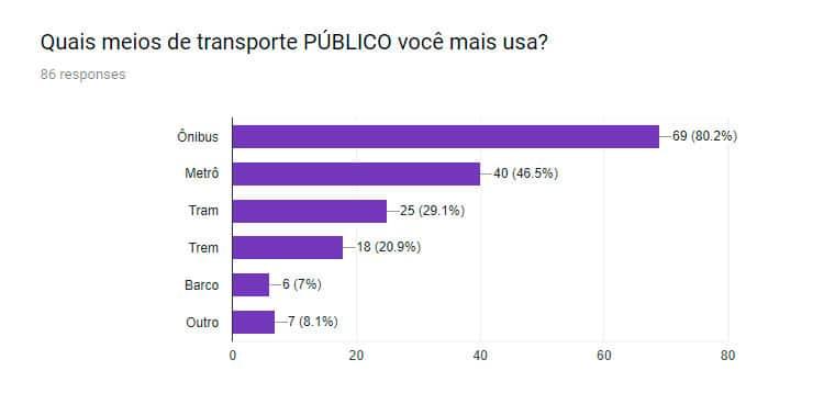 qual transporte publico na suecia voce mais usa