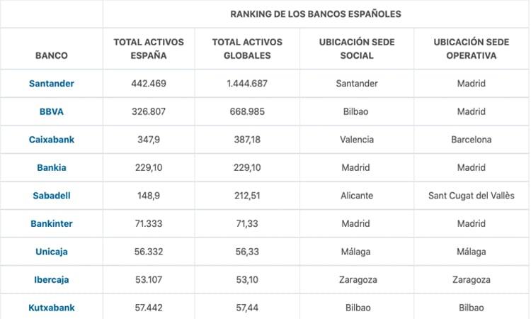 ranking dos bancos espanhóis