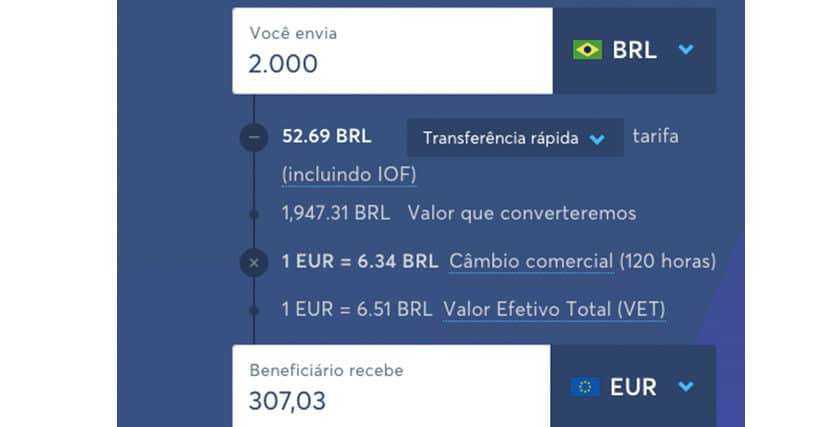 TransferWise ou Western Union comparativo tw