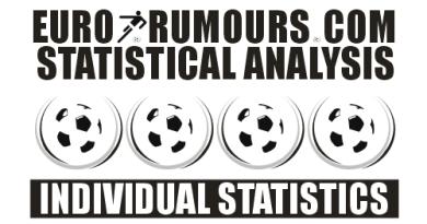 Individual statistics