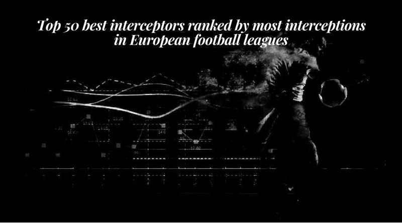 Top 50 best interceptors ranked by most interceptions in European football leagues