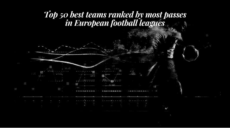 Top 50 best teams ranked by most passes in European football leagues