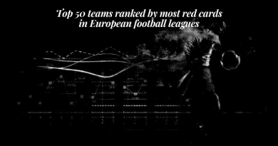 Top 50 teams ranked by most red cards in European football leagues