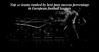 Top 50 teams ranked by best pass success percentage in European football leagues