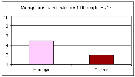 marriage_divorce_eu