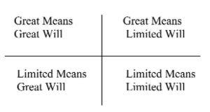 Asymmetry of Means and Will