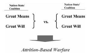 Symmetry of Means and Will = Symmetric Warfare