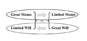 Asymmetric Conflict