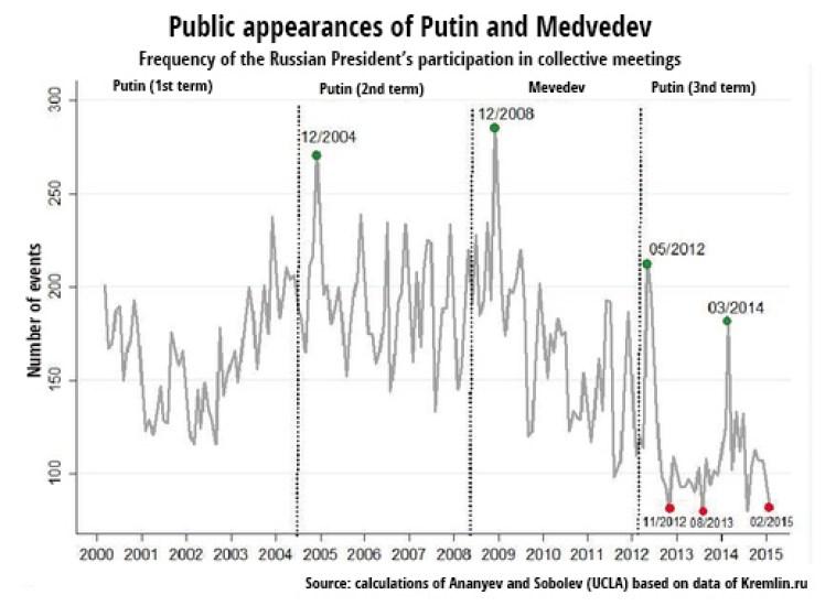 putins-public-appearances-charted