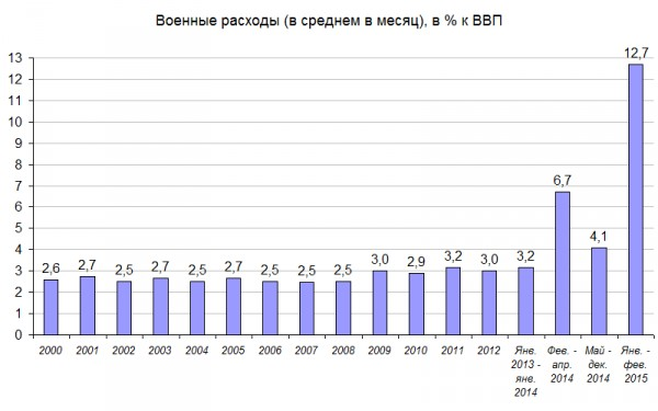 Military Spending as % of Gross Domestic Product (Image credit: kasparov.ru)