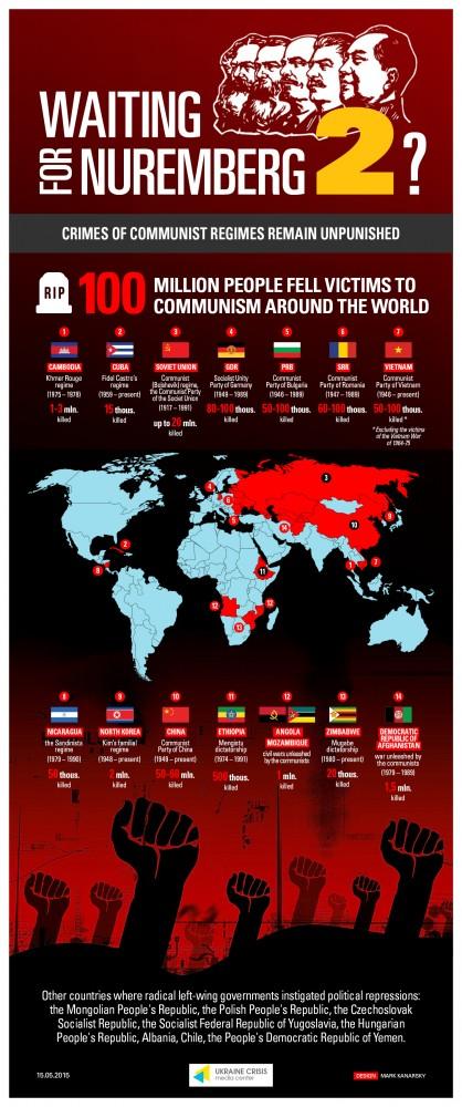 Communist crimes worldwide. Graphics by Ukrainian Crisis Media Center