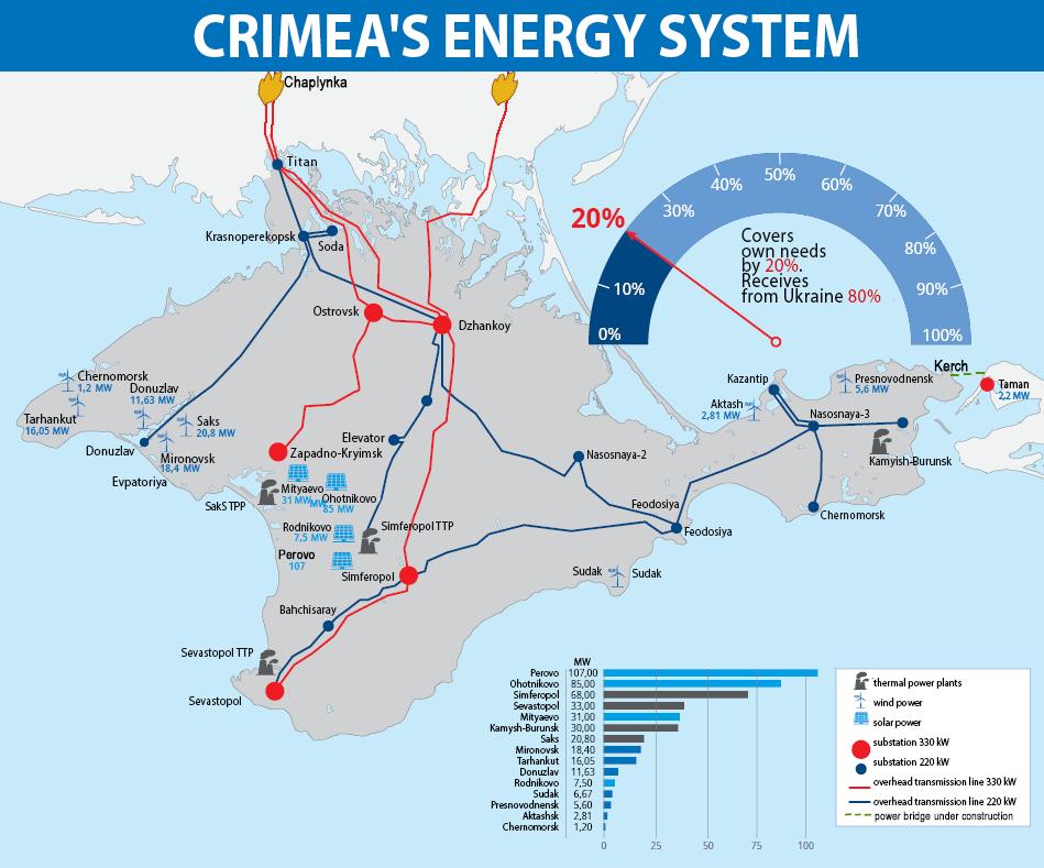 crimea_energy3