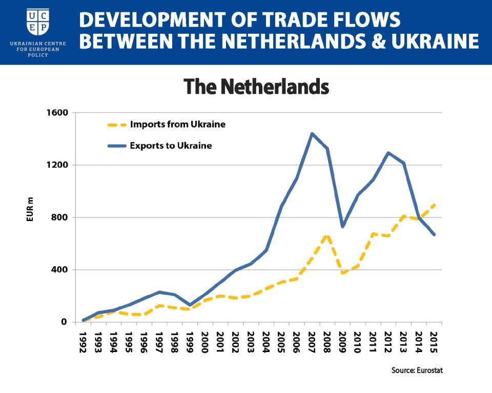 Dutch trade Ukraine