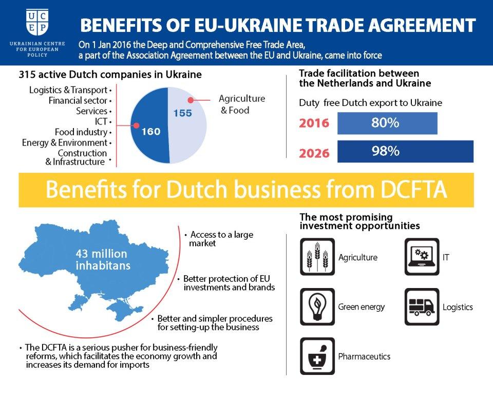 The Netherlands Ukraine trade