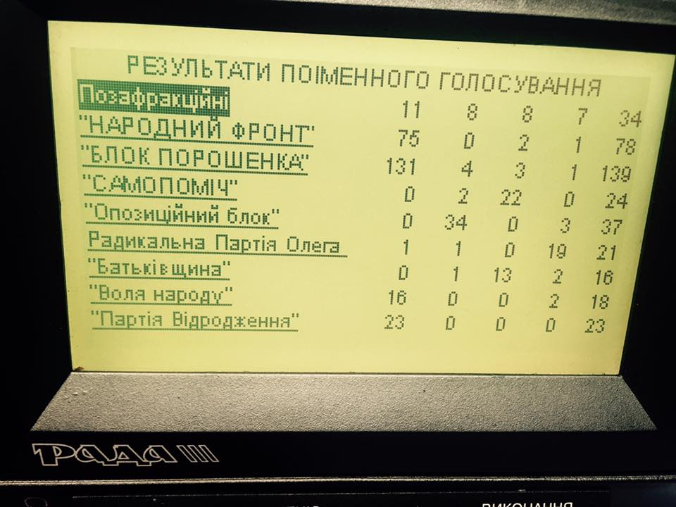 Voting for the new prome minister in Verkhovna Rada on 14 April 2016. Screenshot: RADA channel.