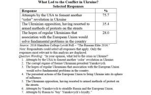 Putin elites' view on reasons for the Russian invasion of Ukraine (Hamilton College 2016)