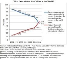Putin elites' view on what determines a state's role in the world (Hamilton College 2016)