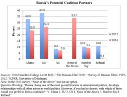 Putin elites' view of Russia's potential coalition partners (Hamilton College 2016)