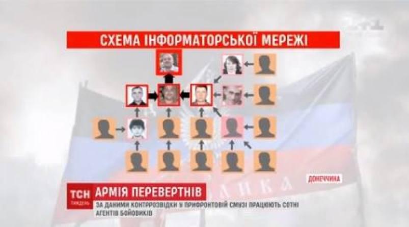 Toretsk network