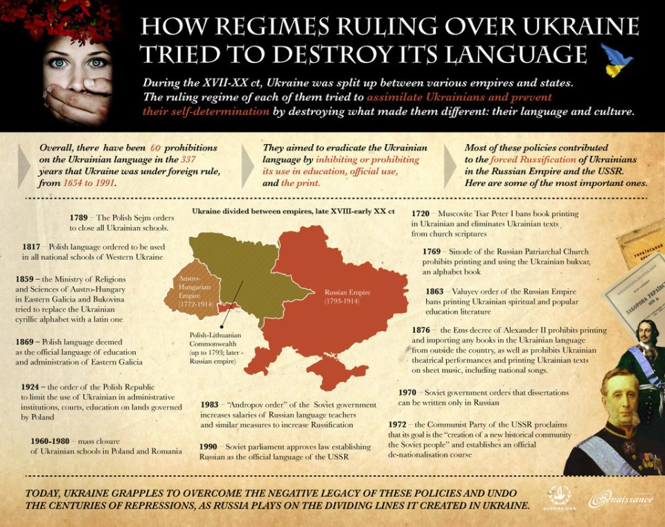 Graphic by Ganna Naronina from the article A short guide to the linguicide of the Ukrainian language. Click to enlarge.