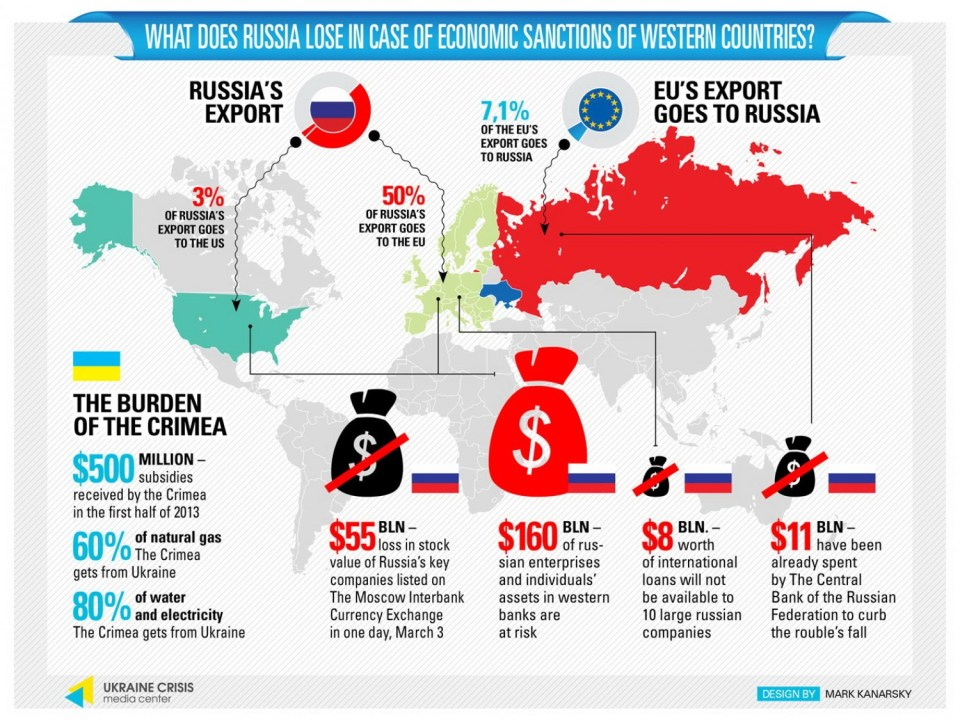 Russia's losses from sanctions. Graphic: Ukrainian Crisis Media Center