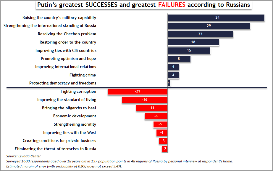 Putin's greatest successes and greatest failures according to Russians (Image: Euromaidan Press using data of April 2017 survey by Levada Center)
