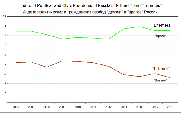 Index of Political and Civic Freedoms of Russia's Friends and Enemies (Source: Andrey Illarionov using data from Freedom House. Translated by Euromaidan Press)