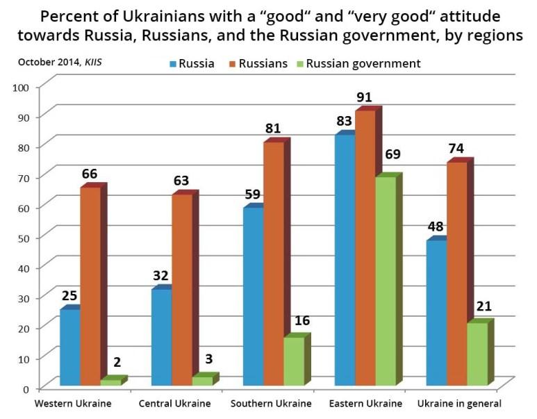 ukrainians towards russia KIIS_10_2014