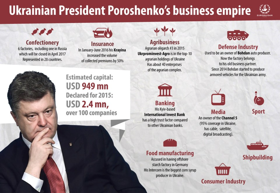 Business Empire of Poroshenko. Graphics: Ganna Naronina