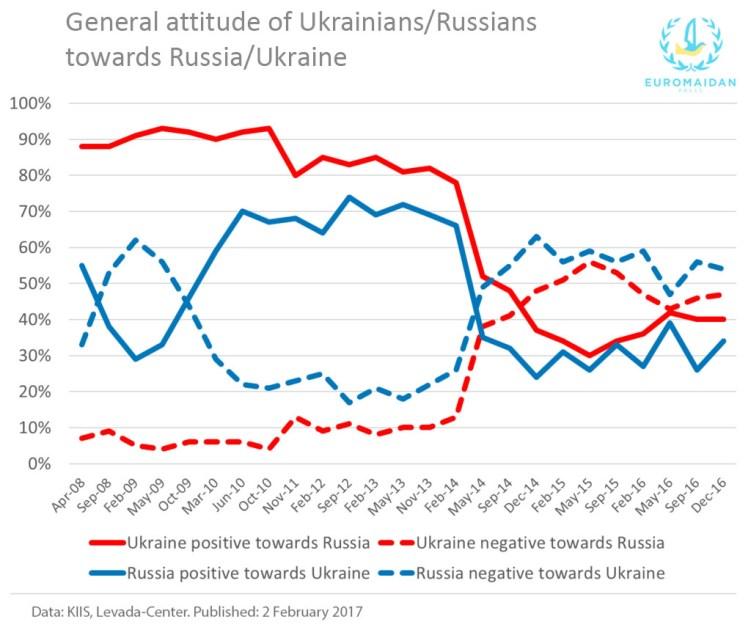 Ukraine monitoring russian attitudes, naked swedish girls pictures