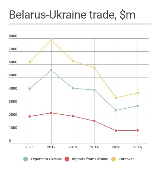 Belarus-Ukraine trade in 2011-2016. Source: belstat.gov.by