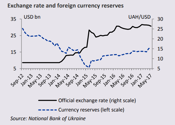 Exchange rate and foreign currency reserves