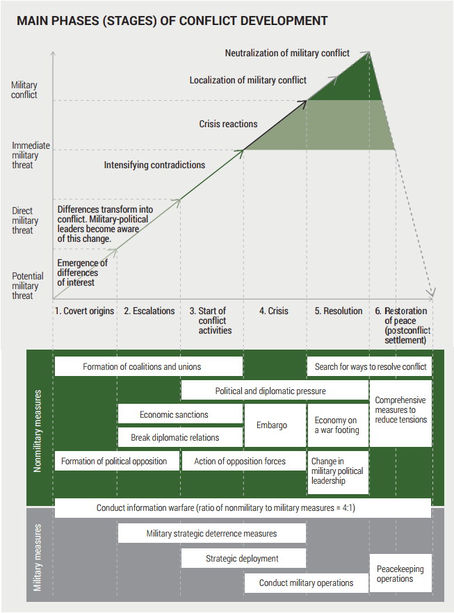The primary warfare model from Gerasimov's 2013 article