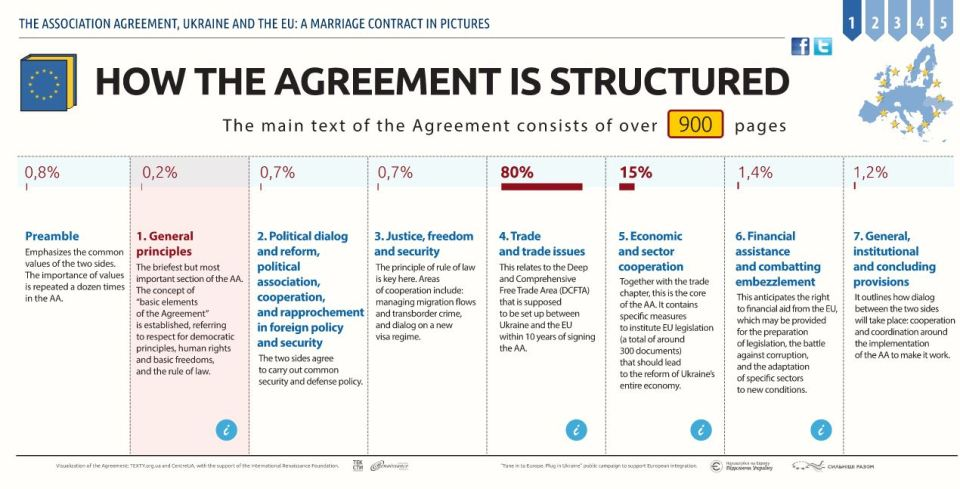 The structure of the EU-Ukraine Association Agreement. More pictures here