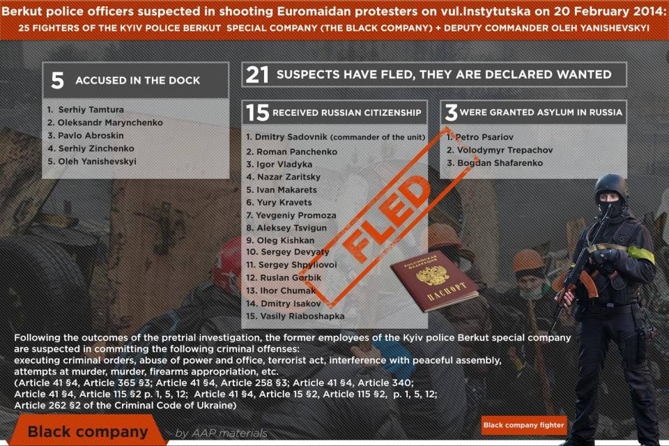 Out of the 21 Berkut officers who escaped from Ukraine, 15 have received Russian citizenship and 3 have received asylum. Infographics of Advocacy Advisory Panel