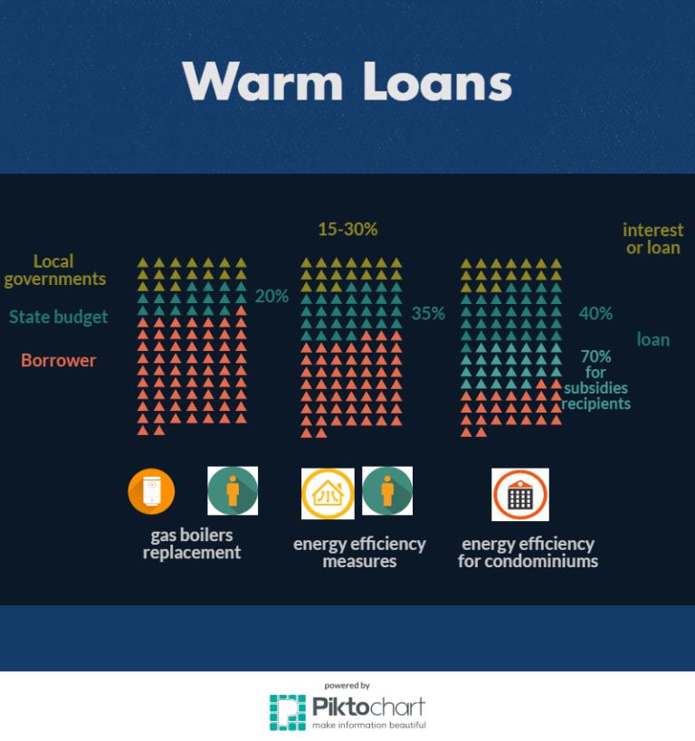 warm-loans