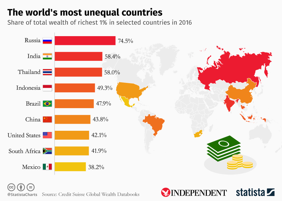 The World's Most Unequal Countries (Image: Statista Charts)