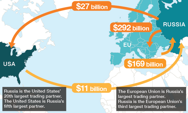 Russian trade flows before the sanctions